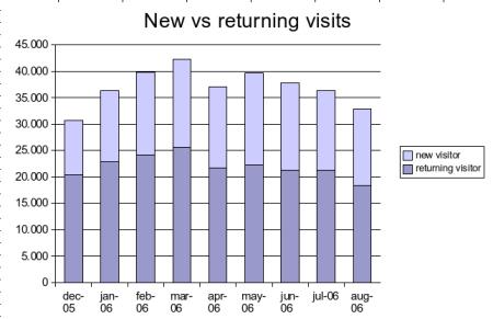 visits: 2006 08 new vs returning visitors