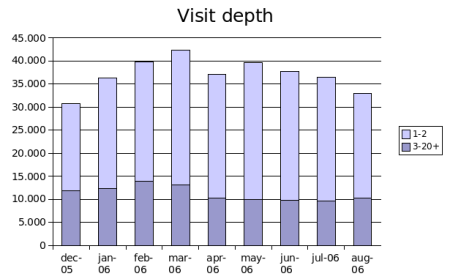 visit depth aug 2006