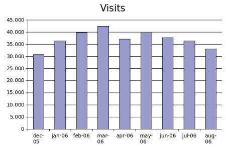 visits aug 2006