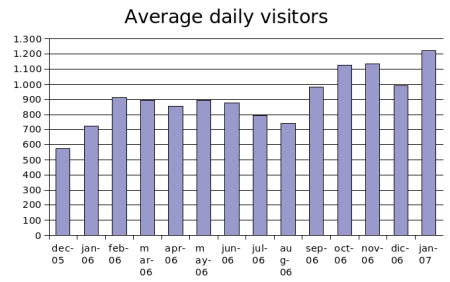 january 2007 average dailt visitors