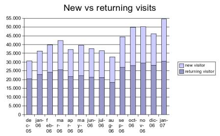 january 2007 new vs returning visitors