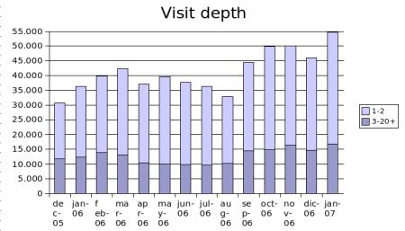 january 2007 visit depth