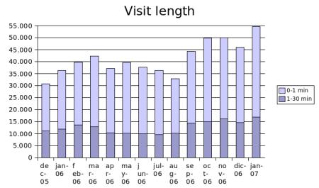 january 2007 visit length
