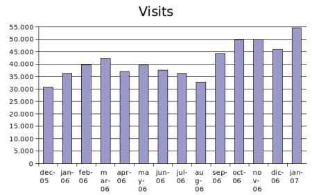 january 2007 visits
