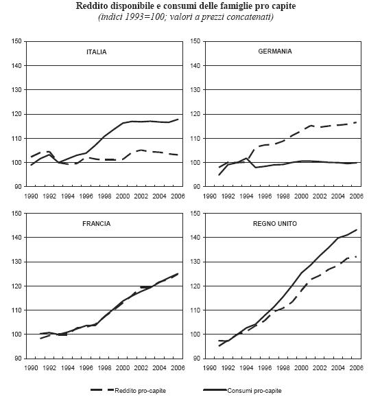 reddito e conssumi famiglie