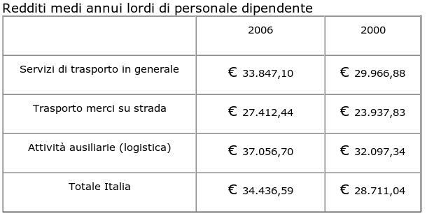 Redditi medi annui lordi di personale dipendente