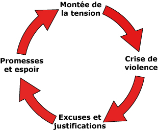 cercle-vicieux-violence-couple