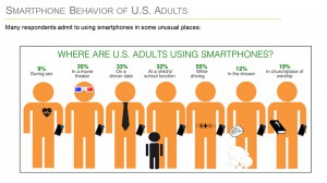 how US adults use a smartphone