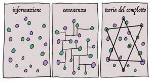 info-conoscenza-complotto