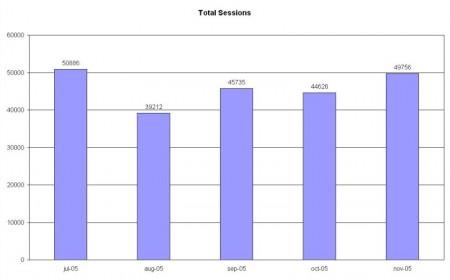 sessioni totali luglio novembre