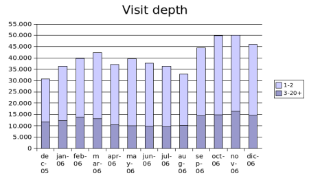 dec-2006-visit-depth.png