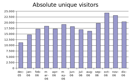 dec2006-absolute-unique-visitors.png