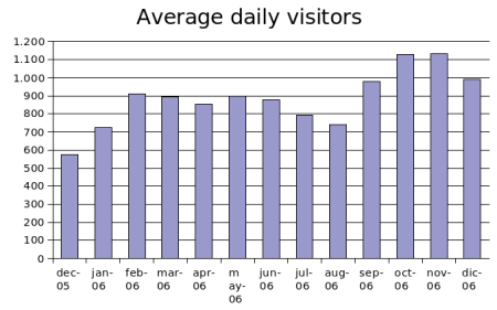 dec2006-avg-daily-visitors.png