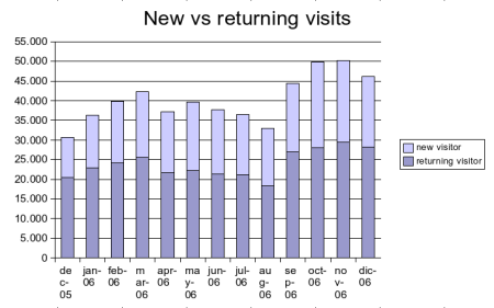 dec2006-new-ret-visitors.png