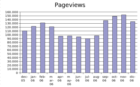 dec2006-pageviews.png