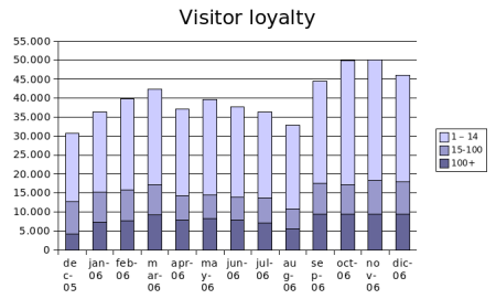 dec2006-visitor-loyalty.png