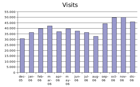 dec2006-visits.png