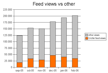 feed views vs total pageviews graph