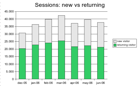 new vs returning sessions