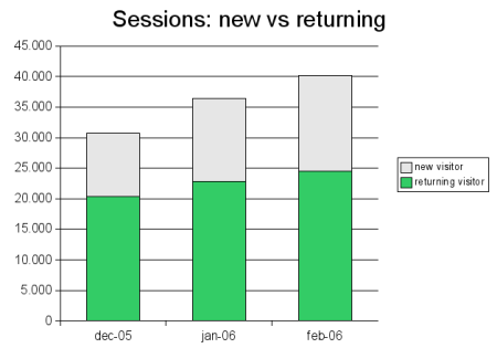 news vs returning visitors graph