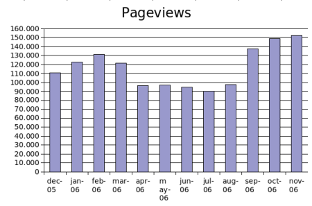 nov2006pageviews.png