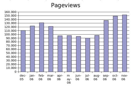 Statistiche per ottobre novembre 2006