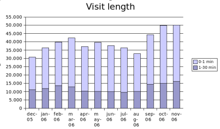 nov2006visitlength.png