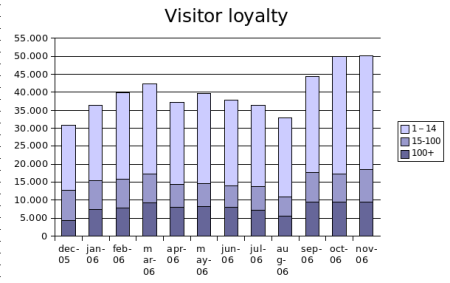 nov2006visitorloyalty.png