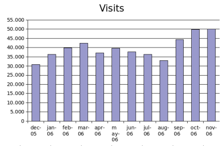 nov2006visits.png