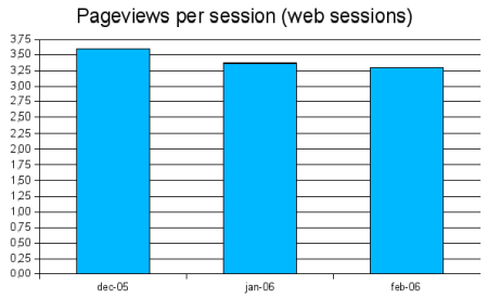 pageviews per session graph, web
