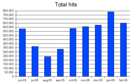 Total hits graph