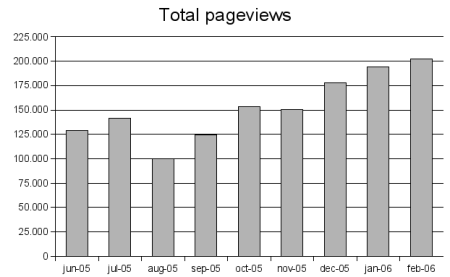 total pageviews graph