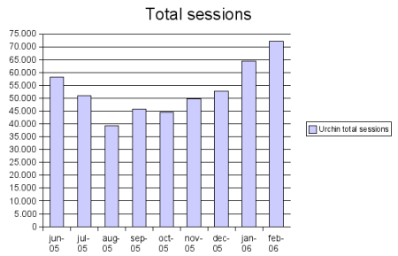 total sessions graph