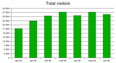 total visitors jun 2006