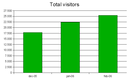 total unique visitors graph