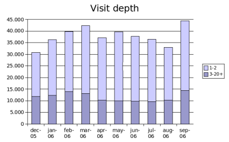 visit-depth-sep2006.png