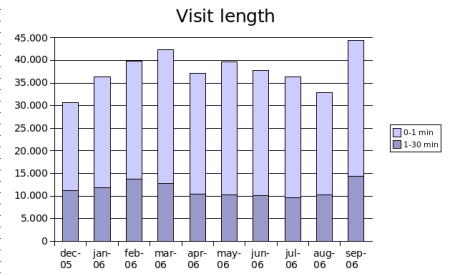 visit-length-sep2006.png