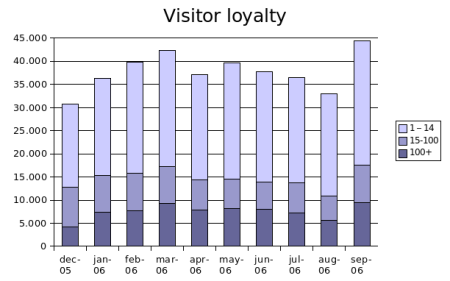 visitor-loyalty-sep2006.png