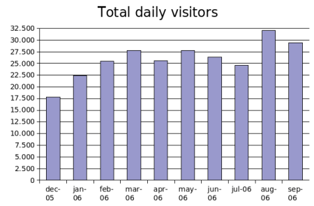 visitors-sep2006.png