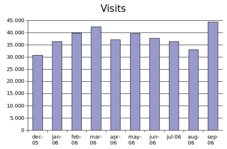 visits-sep2006.png