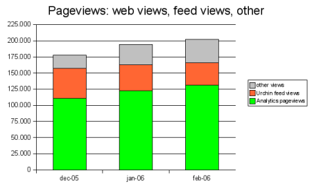 web views vs feed views vs total pageviewv