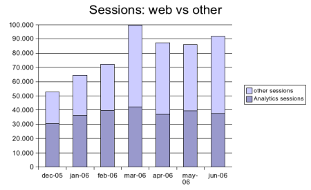 web sessions jun 2006