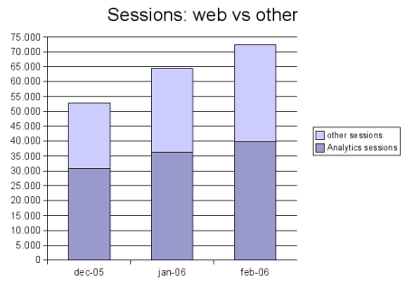 web sessions vs total sessions
